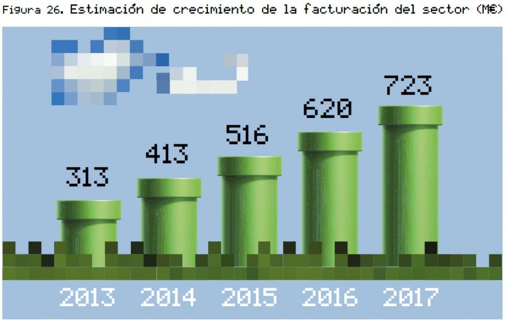 Fuente: Libro Blanco del Desarrollo Español de Videojuegos (DEV, 2014)