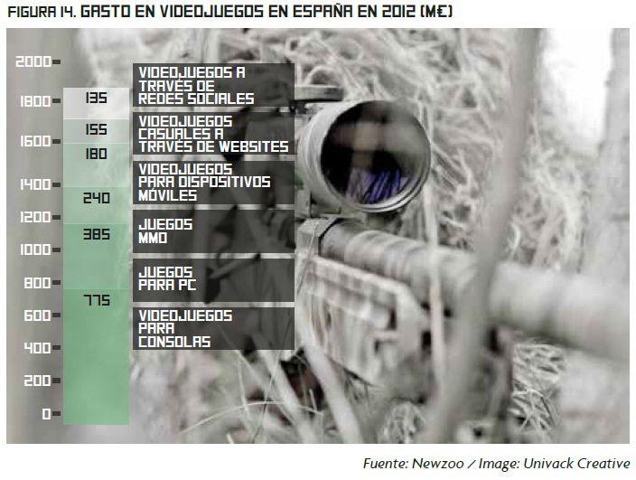 Fuente: Libro Blanco del Desarrollo Español de Videojuegos