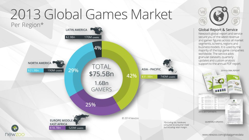 Newzoo_2013_Global_Games_Market_by_Region_May2014